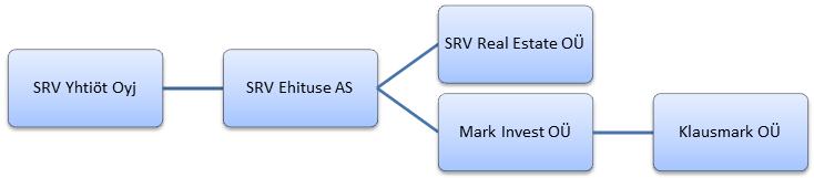 Ettevõtte struktuur2